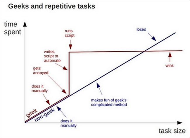 Repetitive tasks: Geek vs Non-Geek :P
