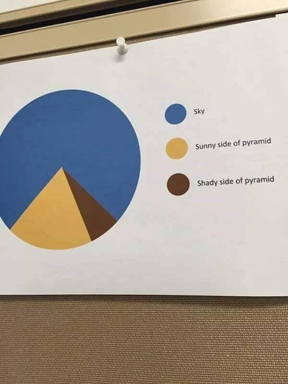 Accurate pie chart o_O